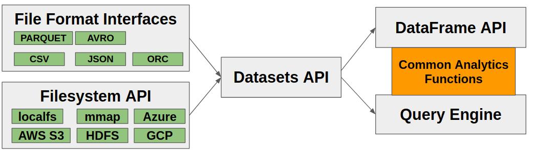 Apache Arrow compute architecture