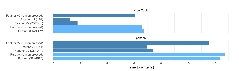 2020-04 Write Benchmarks