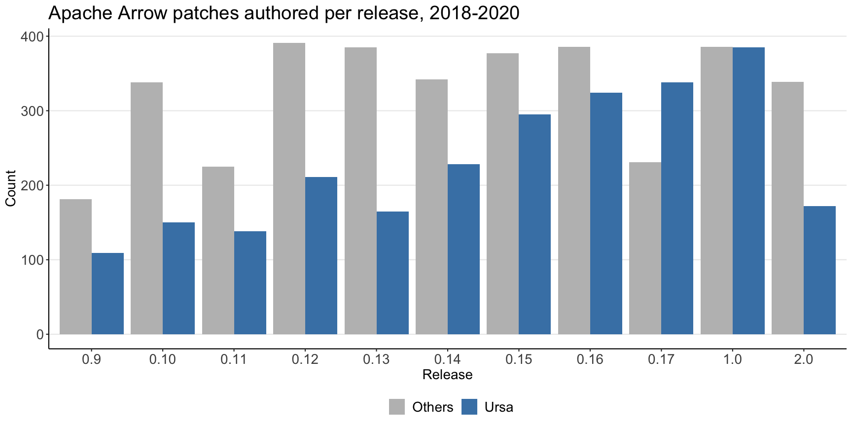 Apache Arrow patches authored per release, 2018-2020